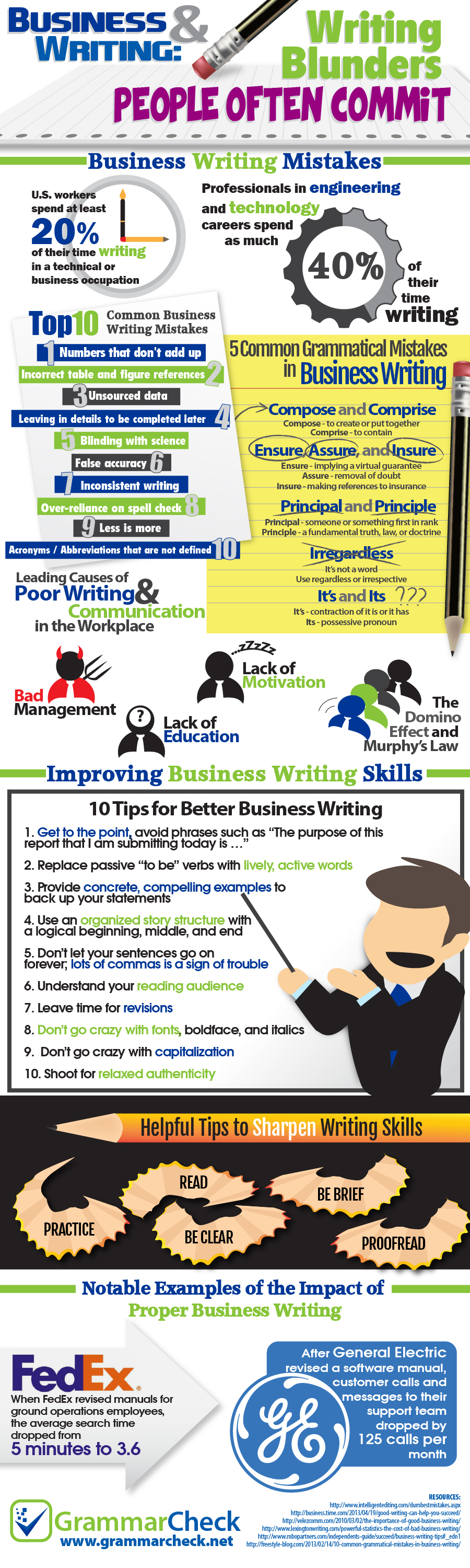 top common business writing blunders everyday grammatical top 10 common business writing blunders 5 everyday grammatical mistakes infographic