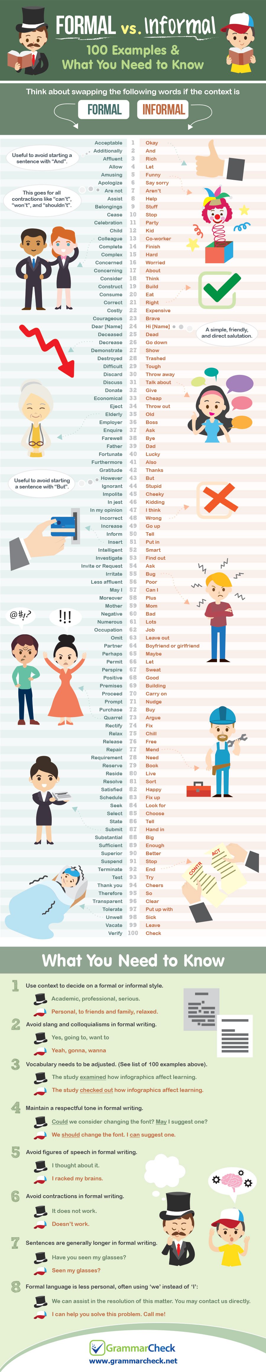 Formal vs. Informal: 100 Examples & What You Need to Know (Infographic)
