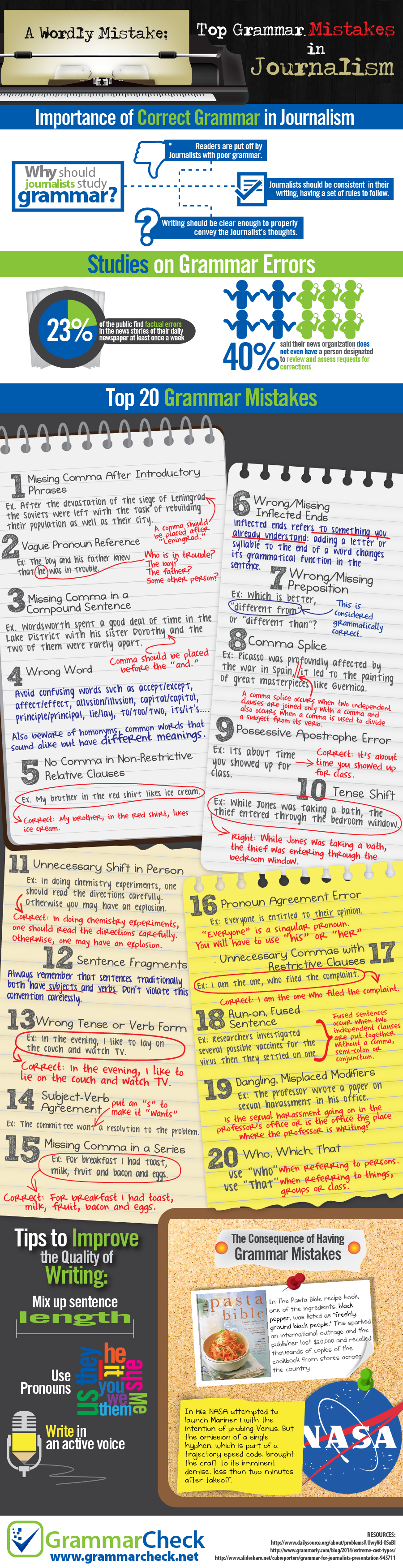 wordly mistake top 20 grammar mistakes in journalism infographic a wordly mistake top 20 grammar mistakes in journalism infographic