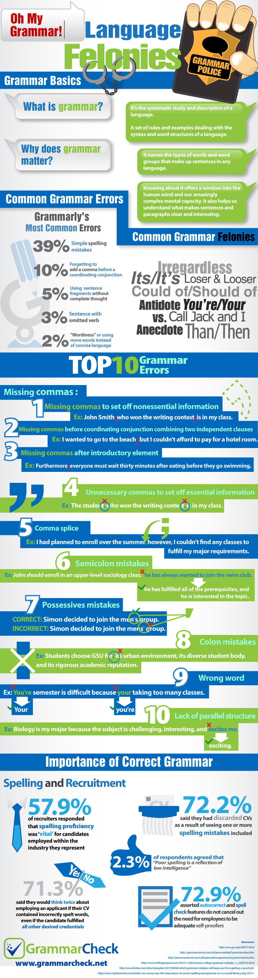 Common Grammar Errors Infographic
