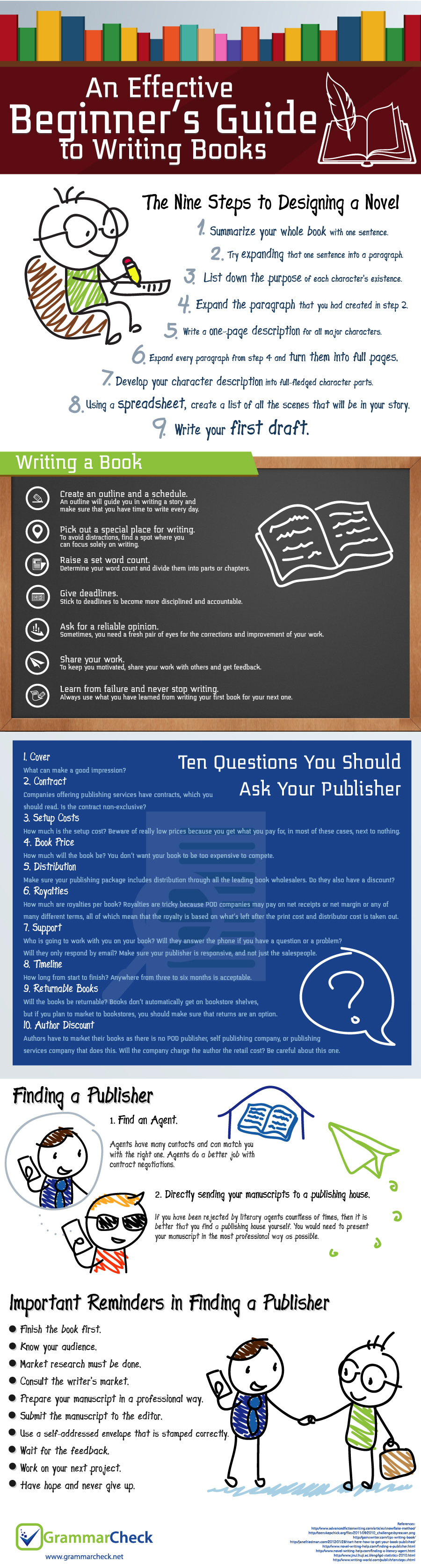 An Effective Beginner's Guide to Writing Books (Infographic)