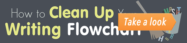 How to Clean Up Your Writing - Flowchart (Infographic) post image