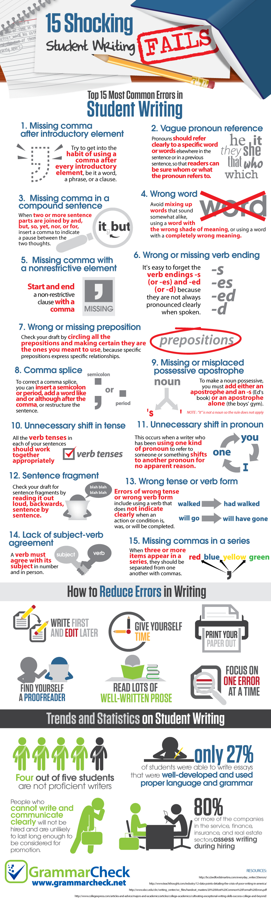 shocking student writing fails infographic 15 shocking student writing fails infographic